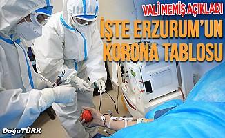 İşte Erzurum'un Korona tablosu