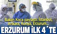 Bakan Koca açıkladı; Erzurum ilk dörde girdi